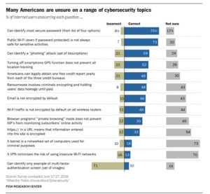 What the Public Knows About Cybersecurity