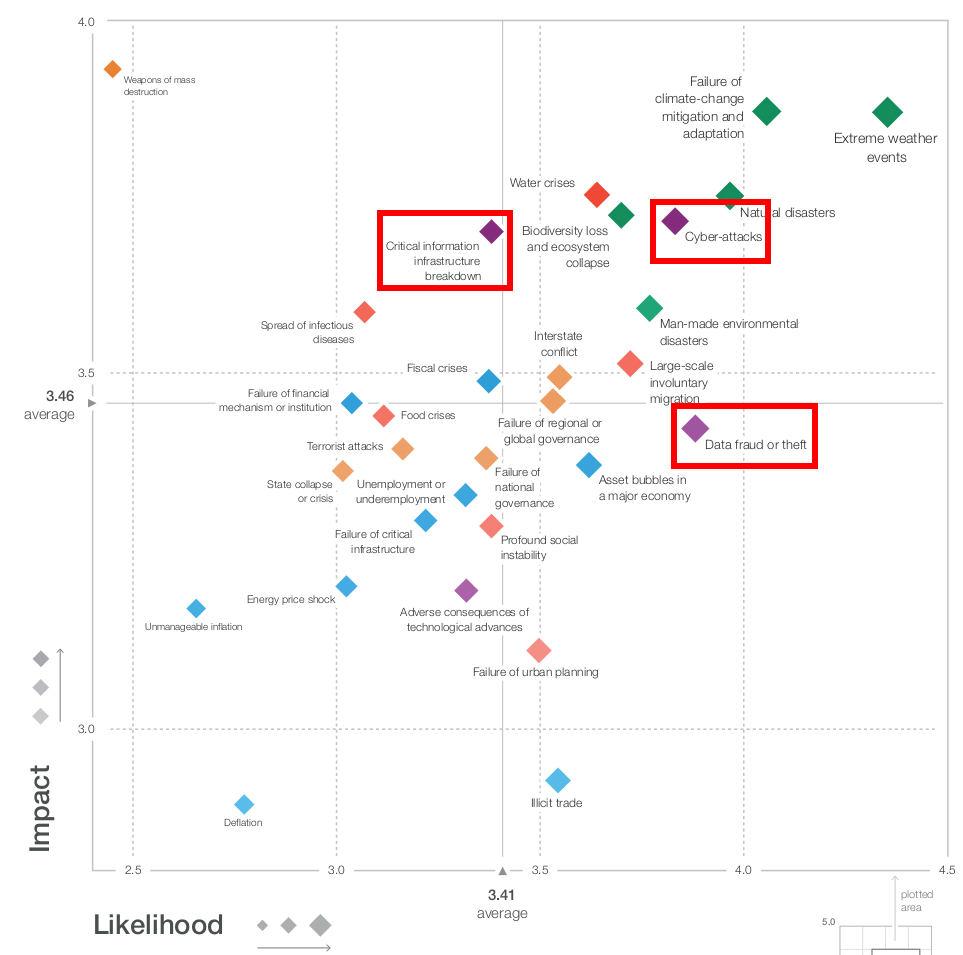 Weltwirtschaftsforum zu Datenverletzungen und Cyberangriffen ein hohes Risiko