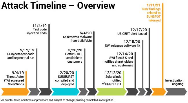 Zeitleiste des SolarWinds Hackerangriffs
